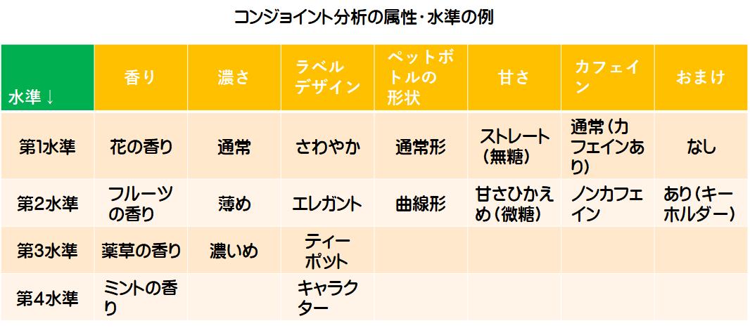 属性と水準を効率的に組み合わせたカードをつくる   日本 ...