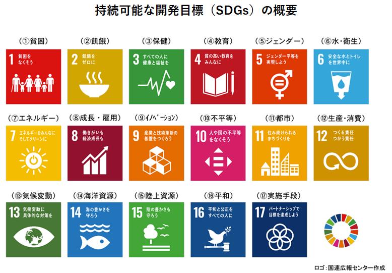 外務省ホームページ「持続可能な開発のための2030アジェンダ」より、持続可能な開発目標(SDGs)の概要、1.貧困、2.飢餓、3.保健、4.教育、 5.ジェンダー、6.水・衛生、7.エネルギー、8.成長・雇用、9.イノベーション、10.不平等、 11.都市、12.生産・消費、13.気候変動、14.海洋資源、15.陸上資源、16.平和、17.実施手段